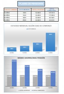 Cuadro de planes de pensiones y aportaciones en Sanchis Asesores