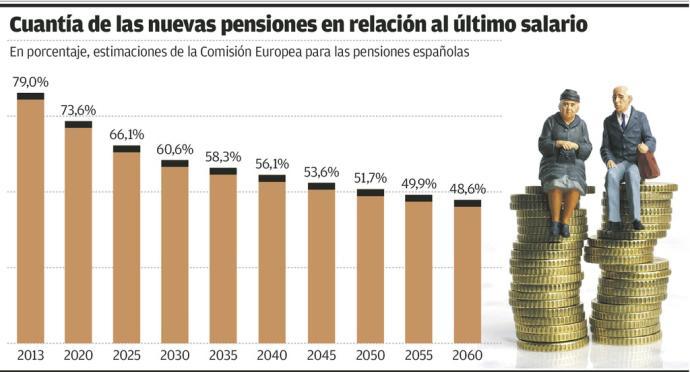 El futuro de las pensiones por años por Sanchis asesores